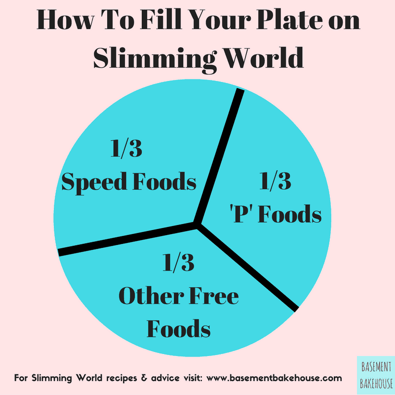 How Does Slimming World Work